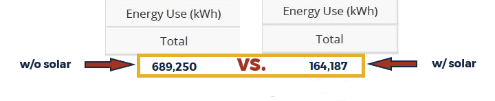 Energy use comparison - with and without onsite solar. Annual energy use without solar = 689,250 kWh. Annual energy use offset by on-site solar=164,187 kWh.