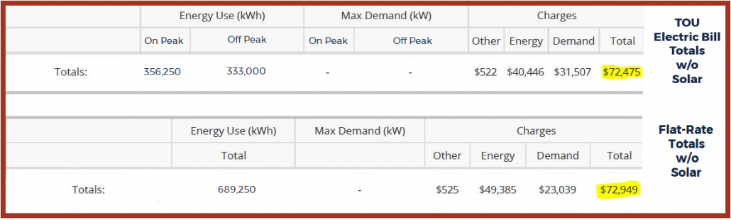 Example of Annual Electric Bill Totals for TOU and Flat Rate schedules without solar. The TOU schedule saves nearly $500 more than the flat-rate schedule.