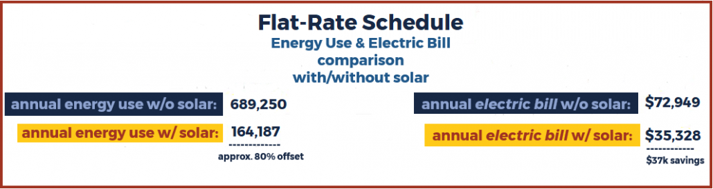 Flat-Rate Schedule energy use & electric bill comparison with and without solar.