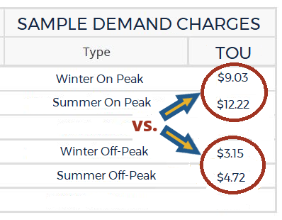 Sample Demand Charges for Winter/Summer On Peak and Winter/Summer Off-Peak. Demand charges for energy usage during off-peak hours are significantly lower than during on peak hours.