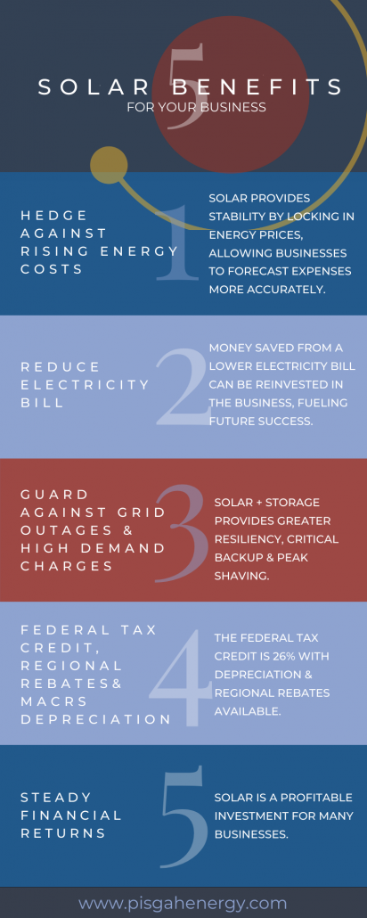 Inforgraphic Listing 5 Benefits of Solar for Businesses
